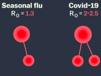 Comparing Covid-19 To Influenza